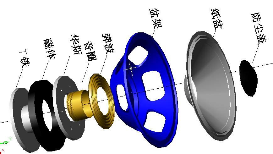 扬声器的工作原理 输入音频电流的音圈感应击N极S极改变的交变磁场于扬声口磁路系统中的N极S极不变的固定磁场推动作用使音圈产生振动,从而劳动粘在音圈上的纸盆振动,推动容器振动产生声音。电动式扬声器主要是由,磁体,上下夹板,极心,音圈和振膜等部件组成。磁体位于上下夹板之间,它的作用是产生一个均匀的磁场。 (1)上下夹板和极心之间有一个很小的气隙,通常我们称为磁气隙。圆筒形的扬声器音圈悬挂在磁气隙之间,它的一端与扬声器的锥盆钢性连接,磁体有两个固定的NS极.